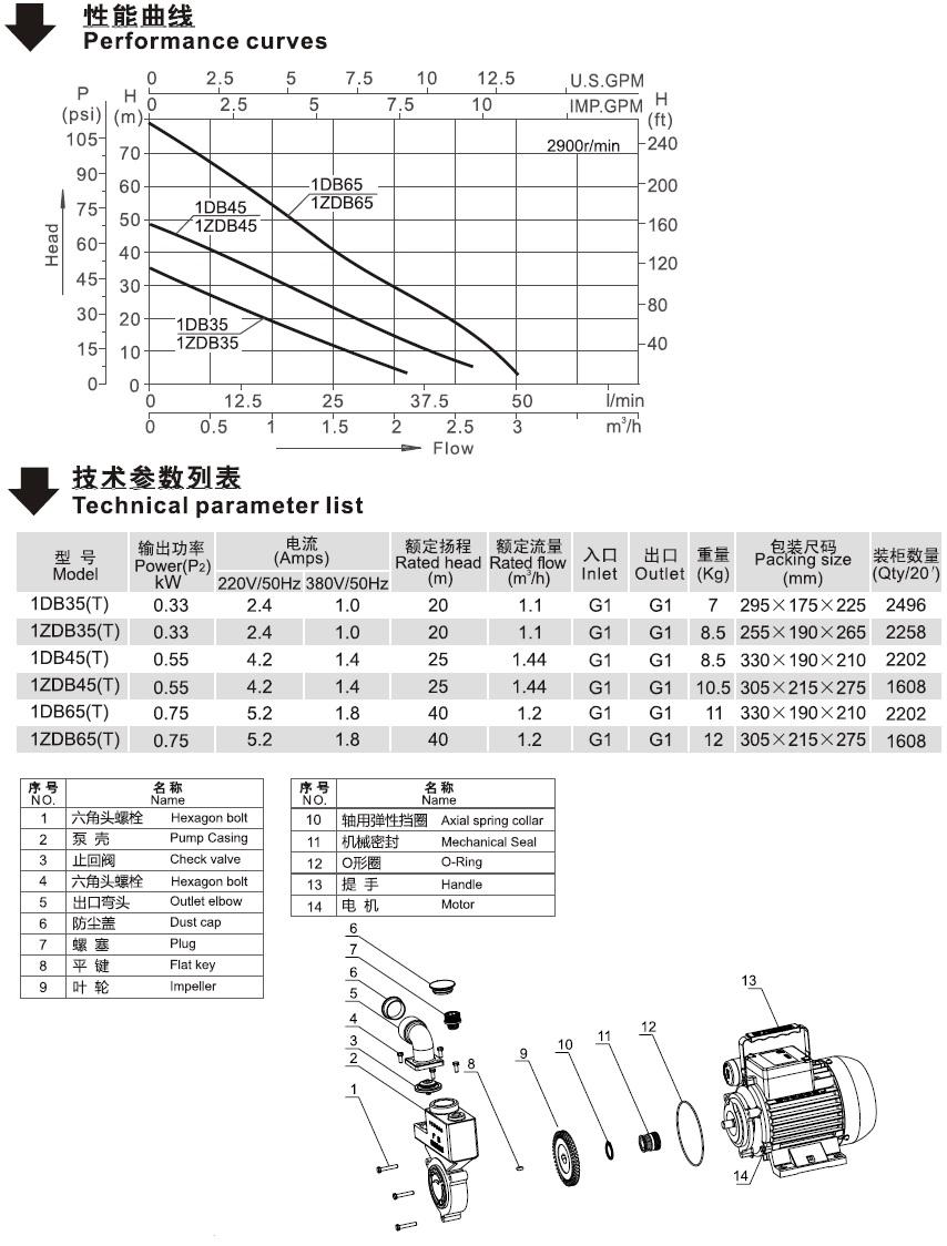 ZDB系列万博官方网址电脑版泵的性能曲线